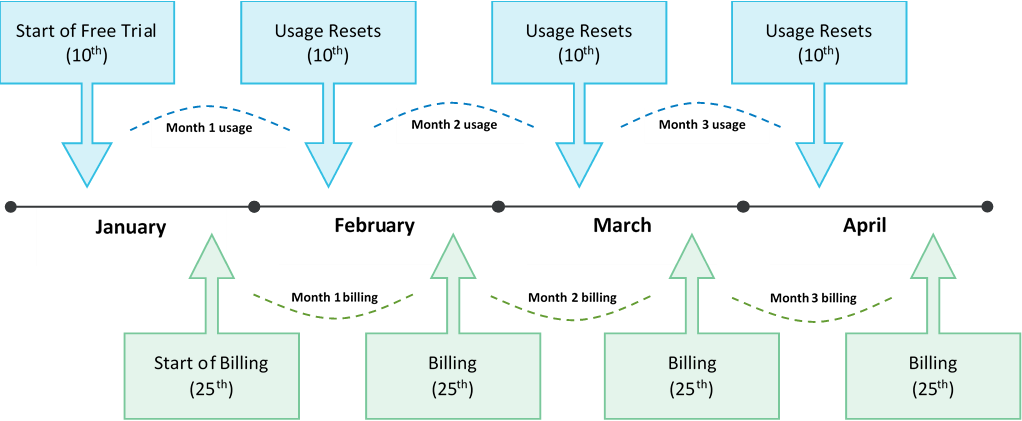 usage_billing_cycle.png